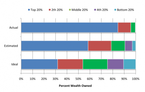 US Wealth Distribution - Real vs. Estimated vs. Ideal
