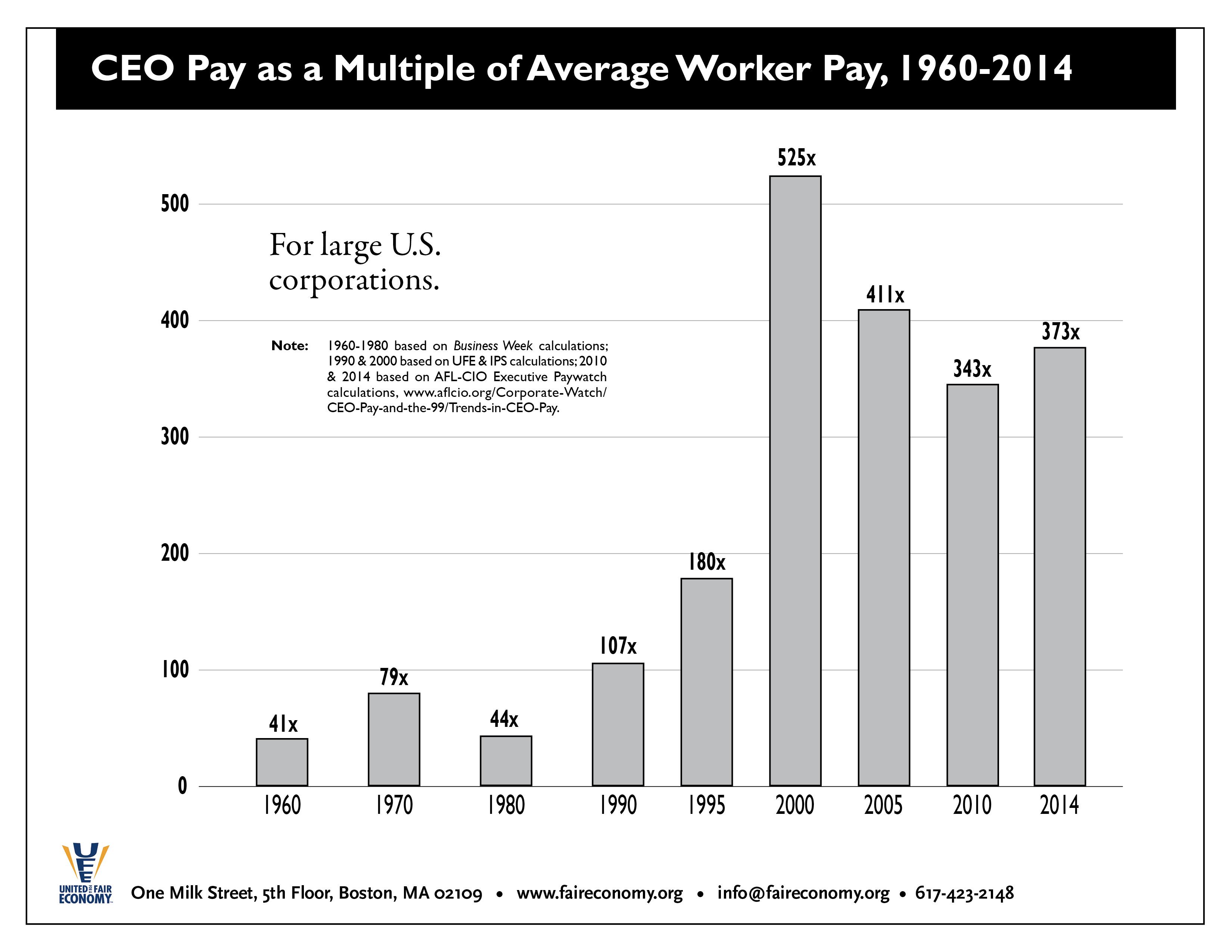 CEO_Pay_1960-2014.jpg