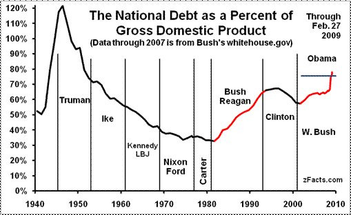 National_Debt_as_Percent_of_GDP.jpg