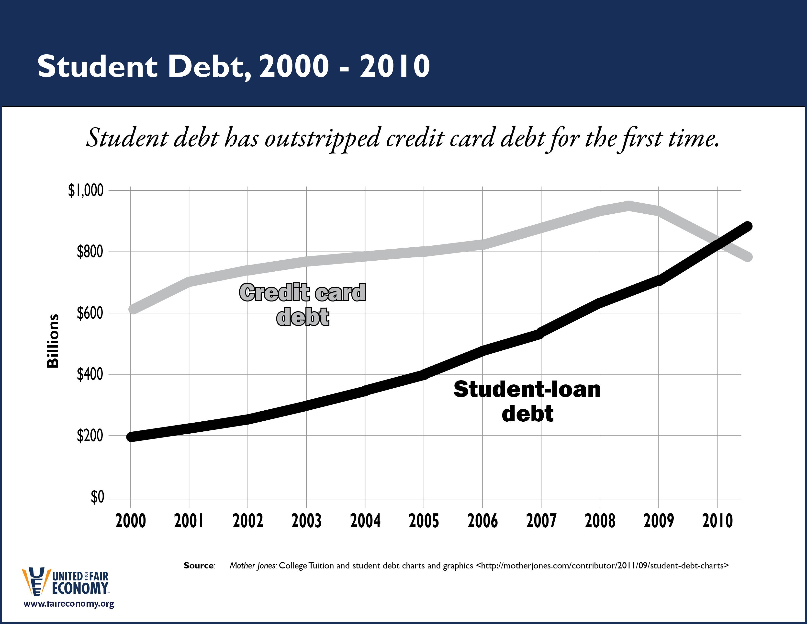 Student_Debt_2000-2010.jpg