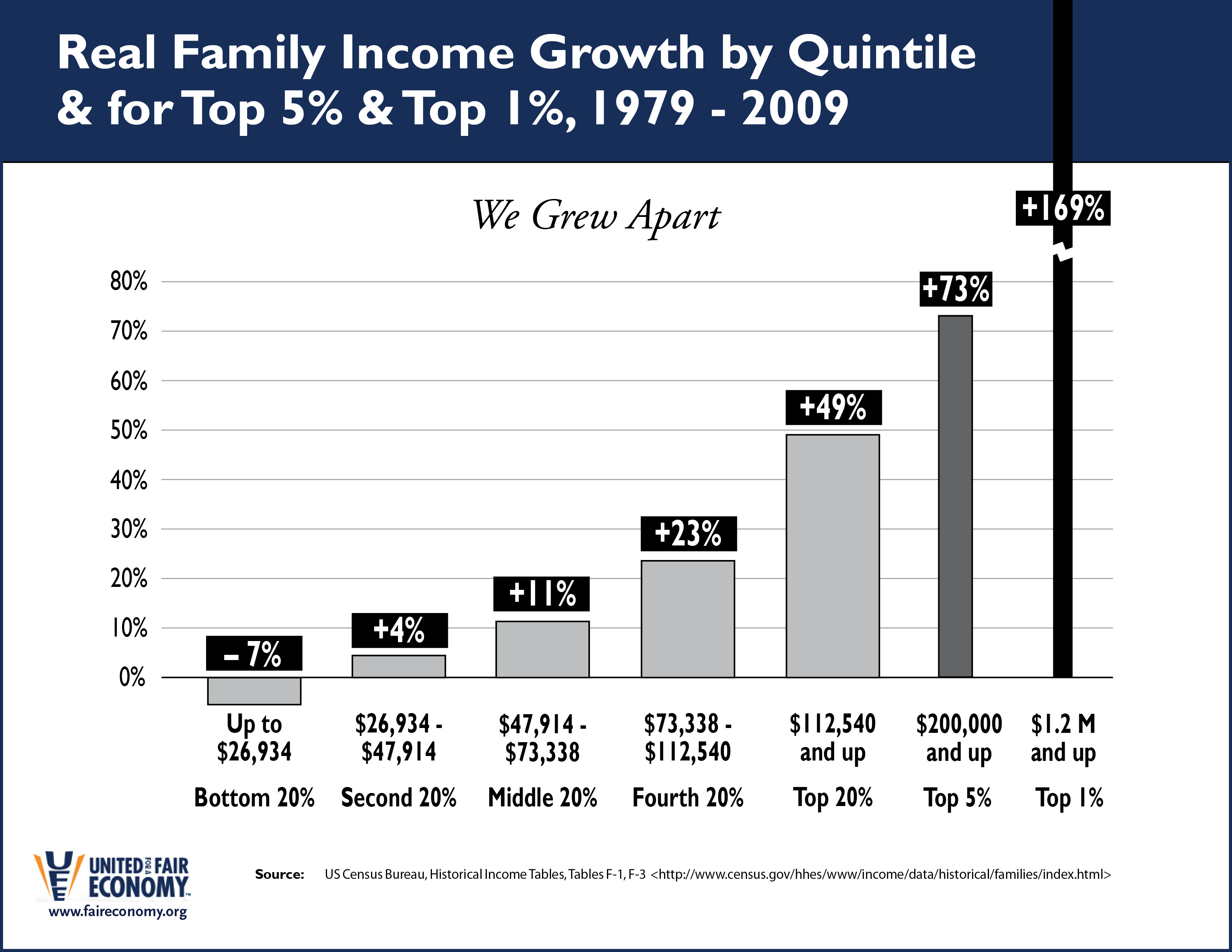 Income_Quintiles_1979-2009.jpg
