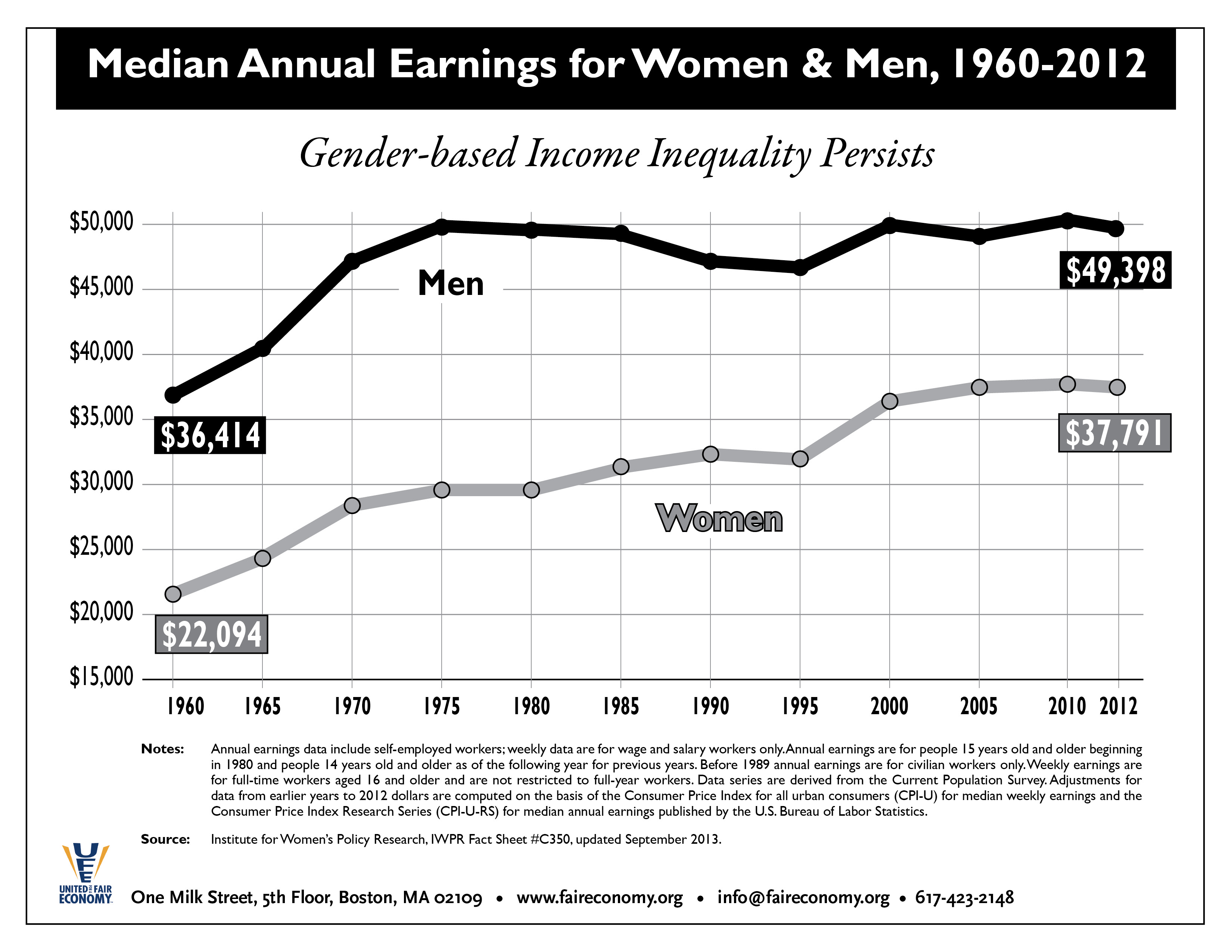 Median_Annual_Income_by_Gender_1960-2012.jpg