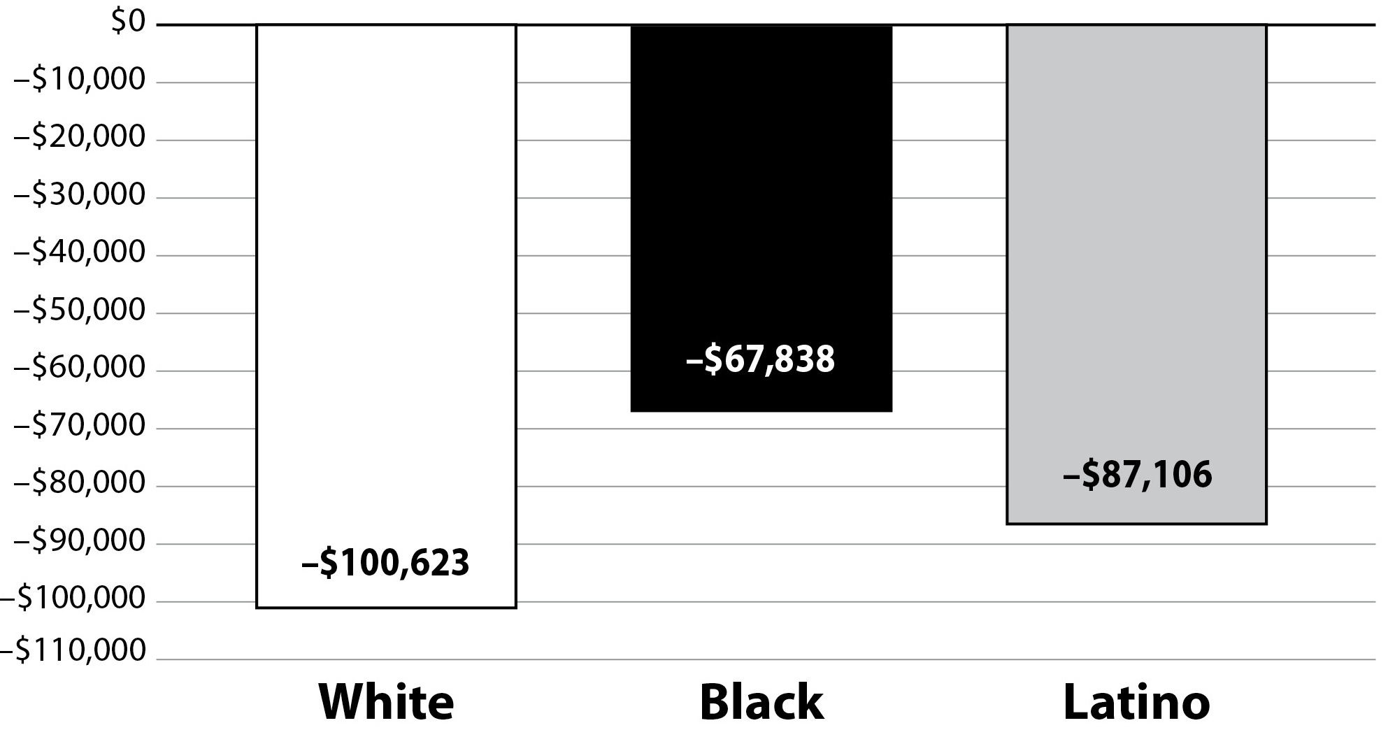 Avg_Debt_by_Race_2007.jpg