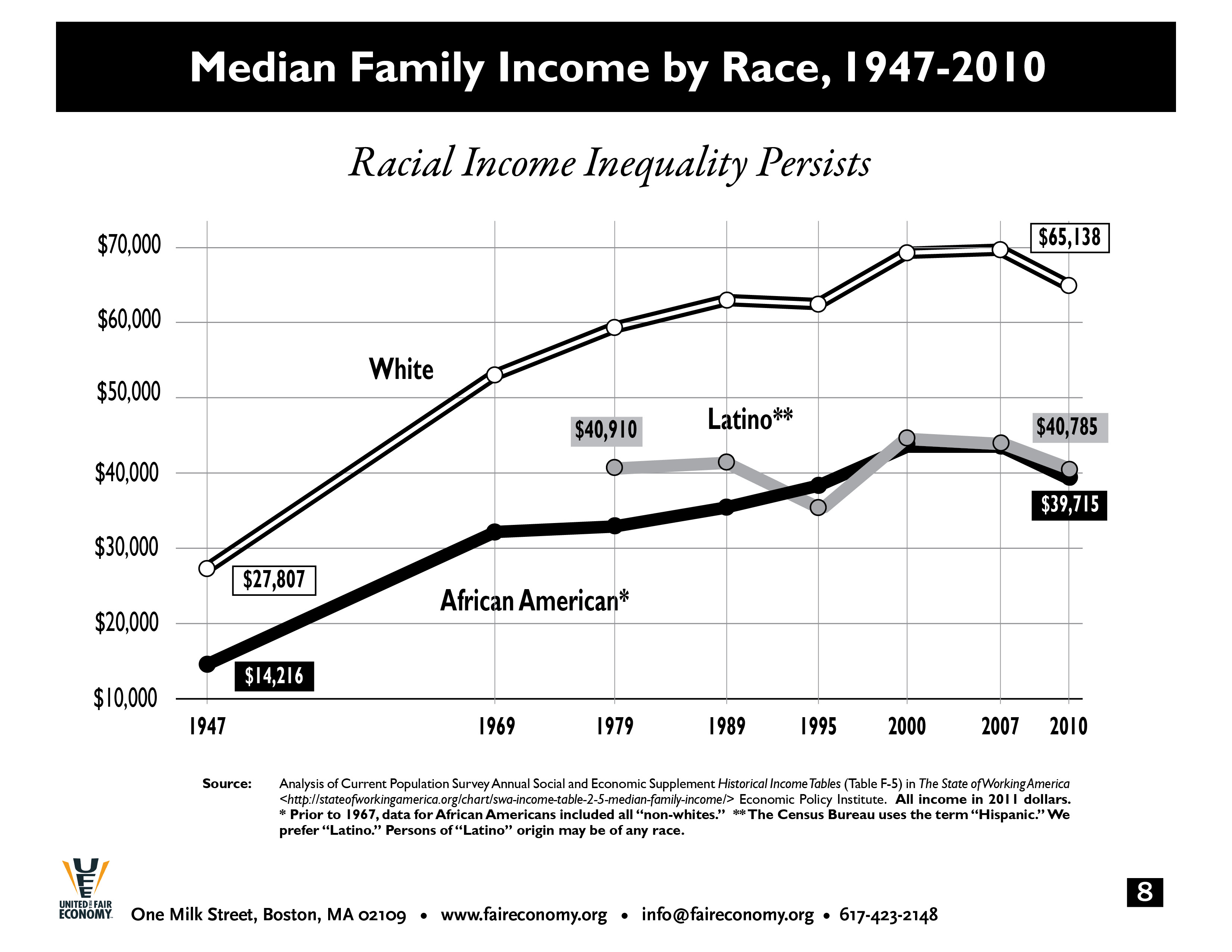 Median_Income_by_Race_1947-2010.jpg