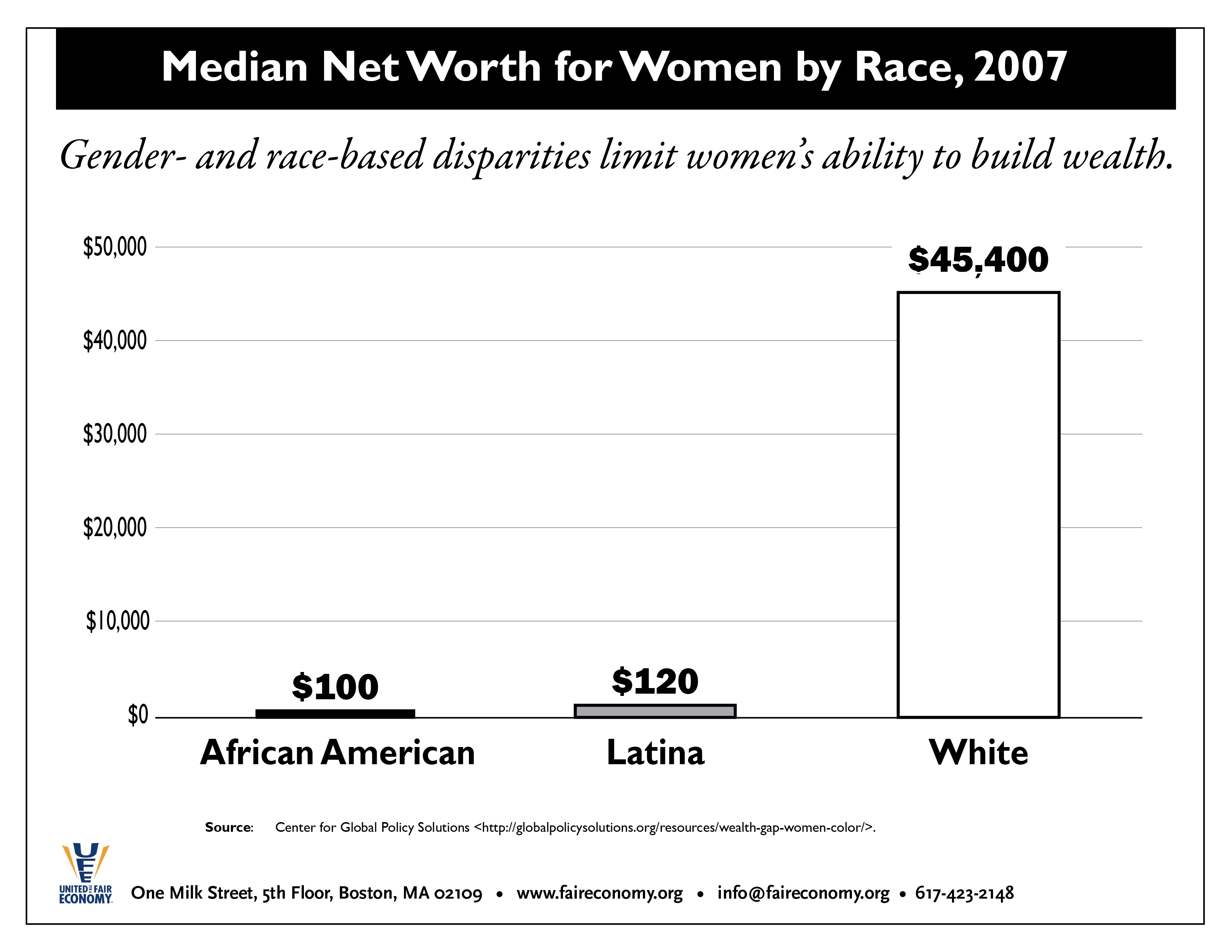 Median_Wealth_by_Race_Gender_2007.jpg