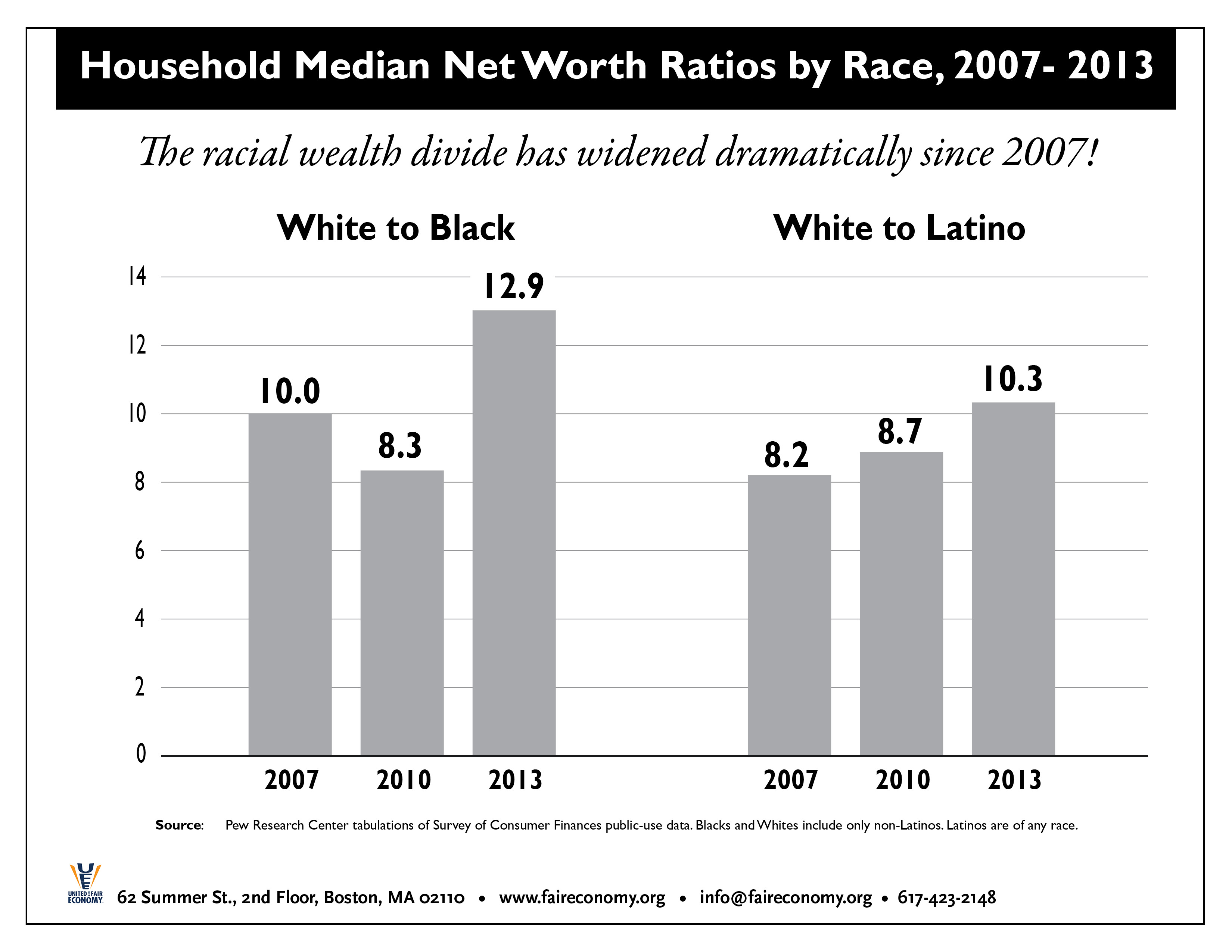 Median_Wealth_Ratios_by_Race_2007-13.jpg