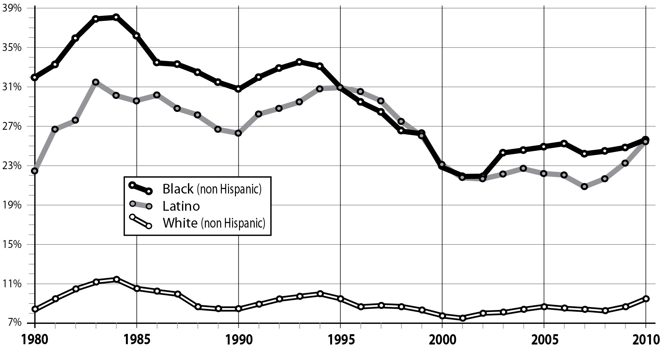 Poverty_Rates_by_Race_1980-2010.jpg