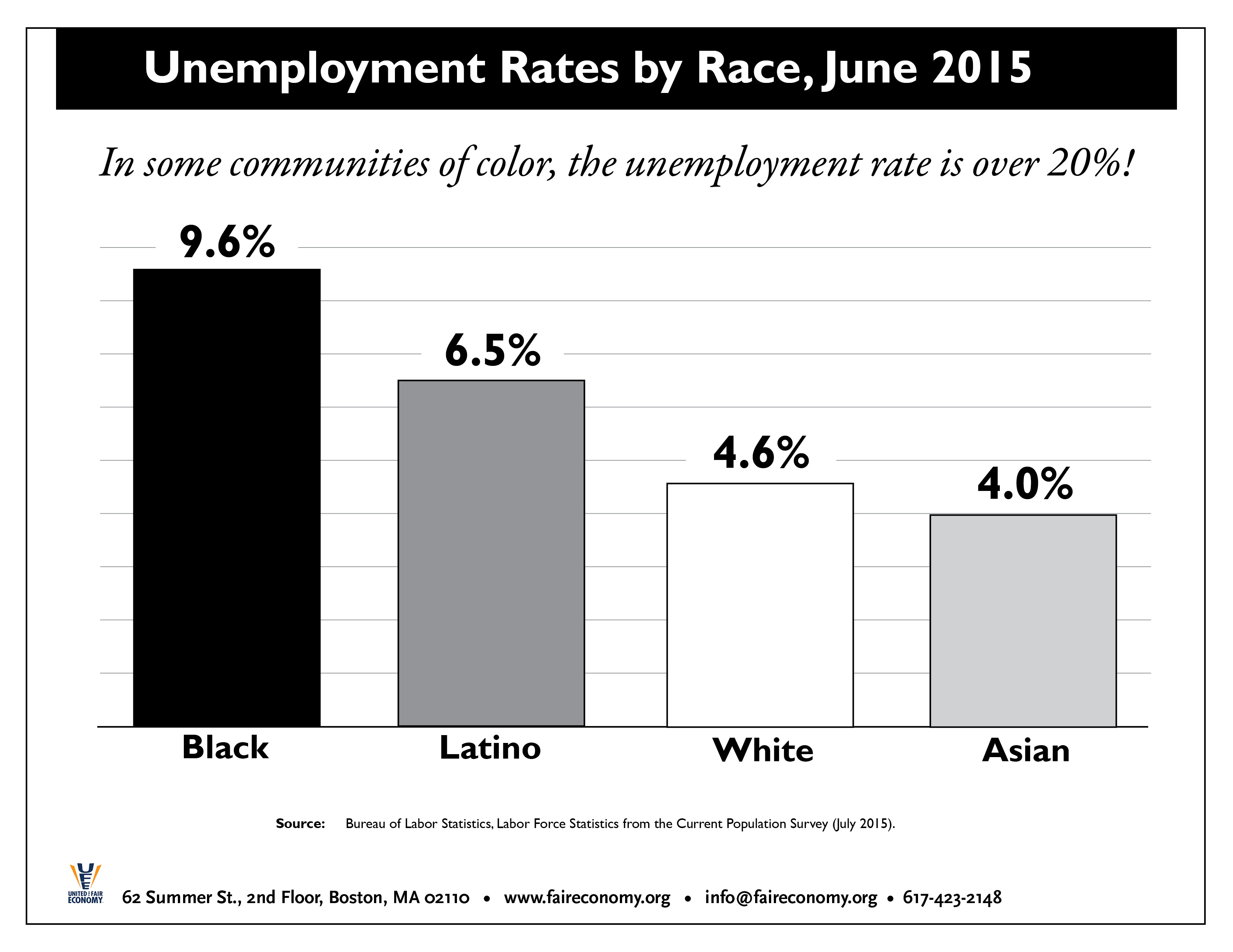 Unemployment_Rates_by_Race_2015.jpg
