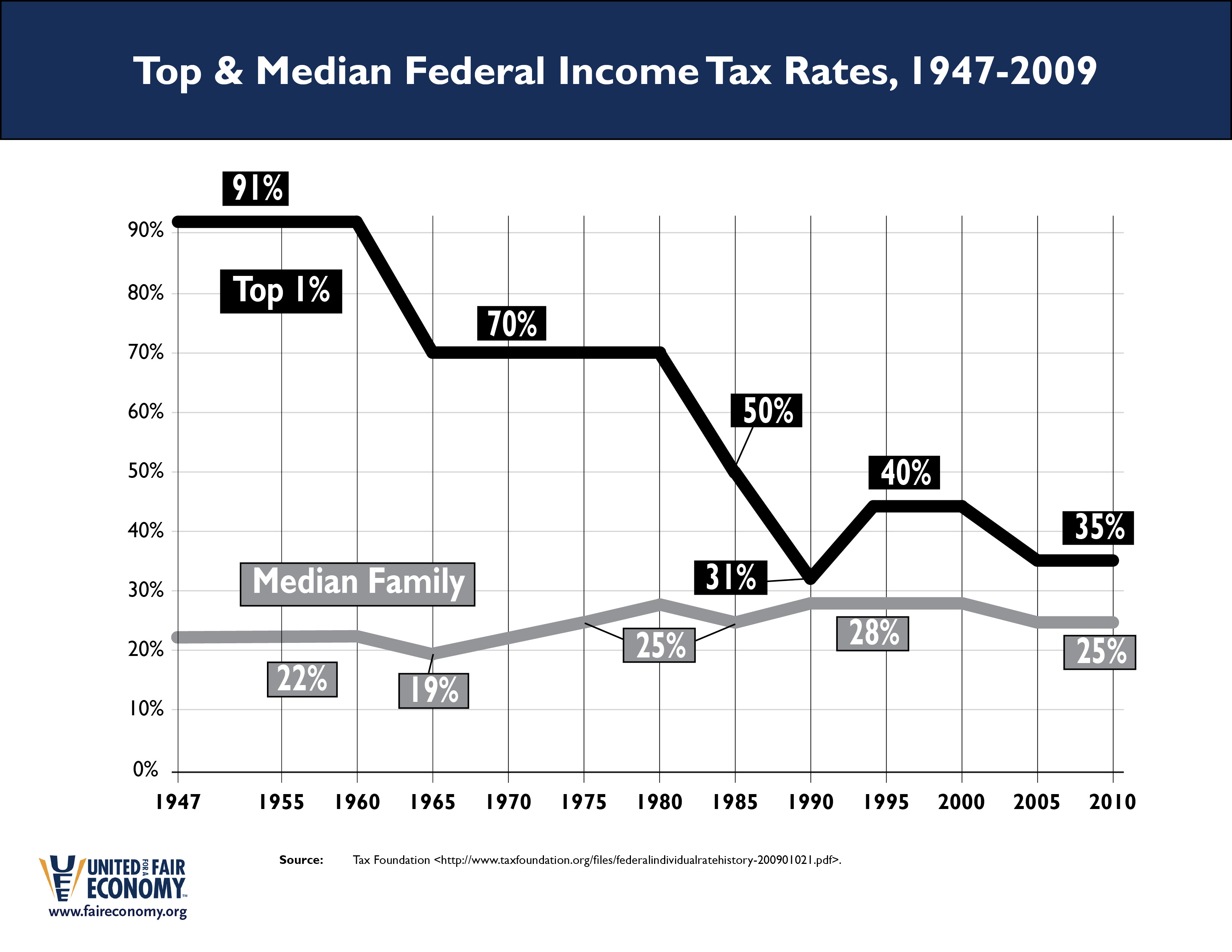 Fed_Tax_Rates_for_Top___Median.jpg