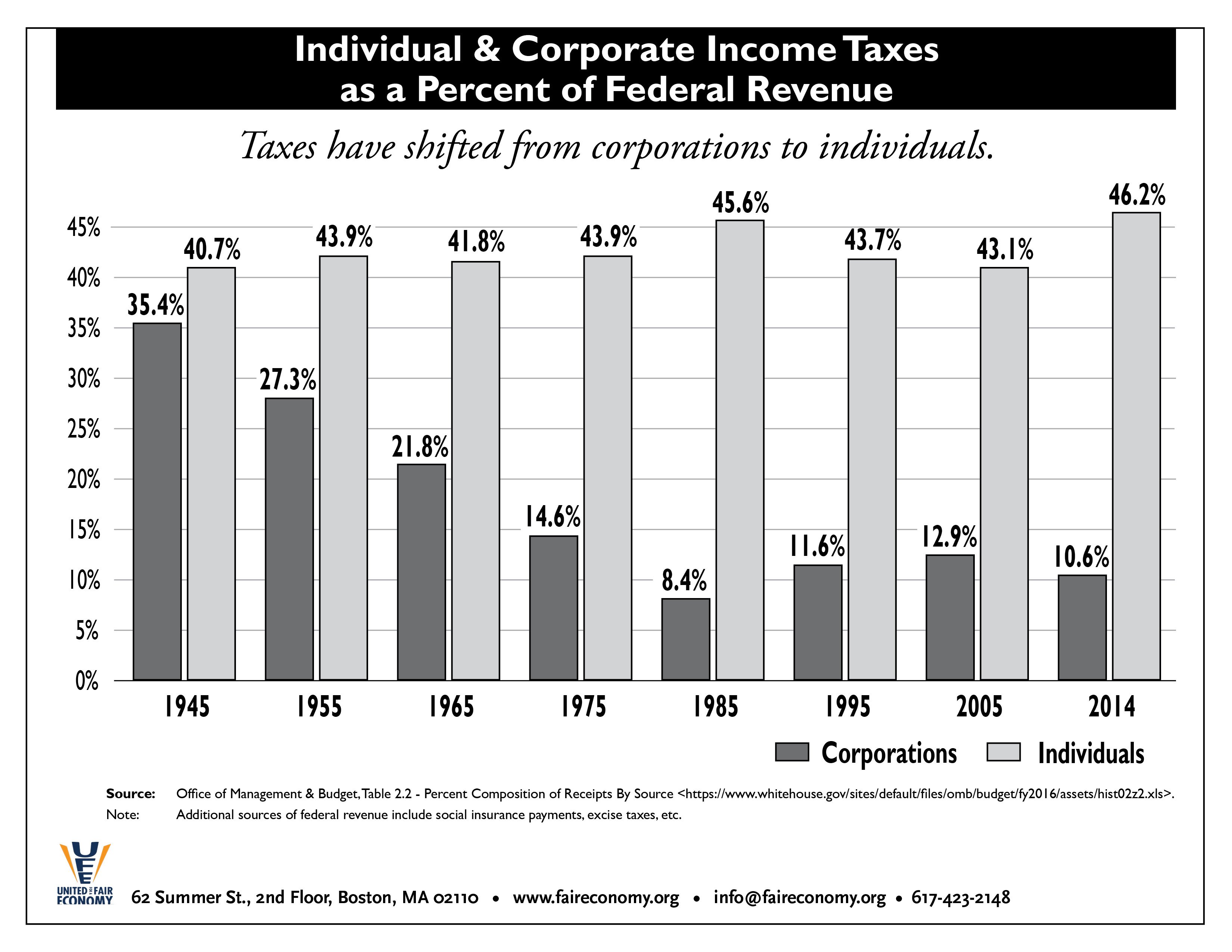 Individual___Corp_Tax_as___of_Fed_Revenue_1945-2014.jpg