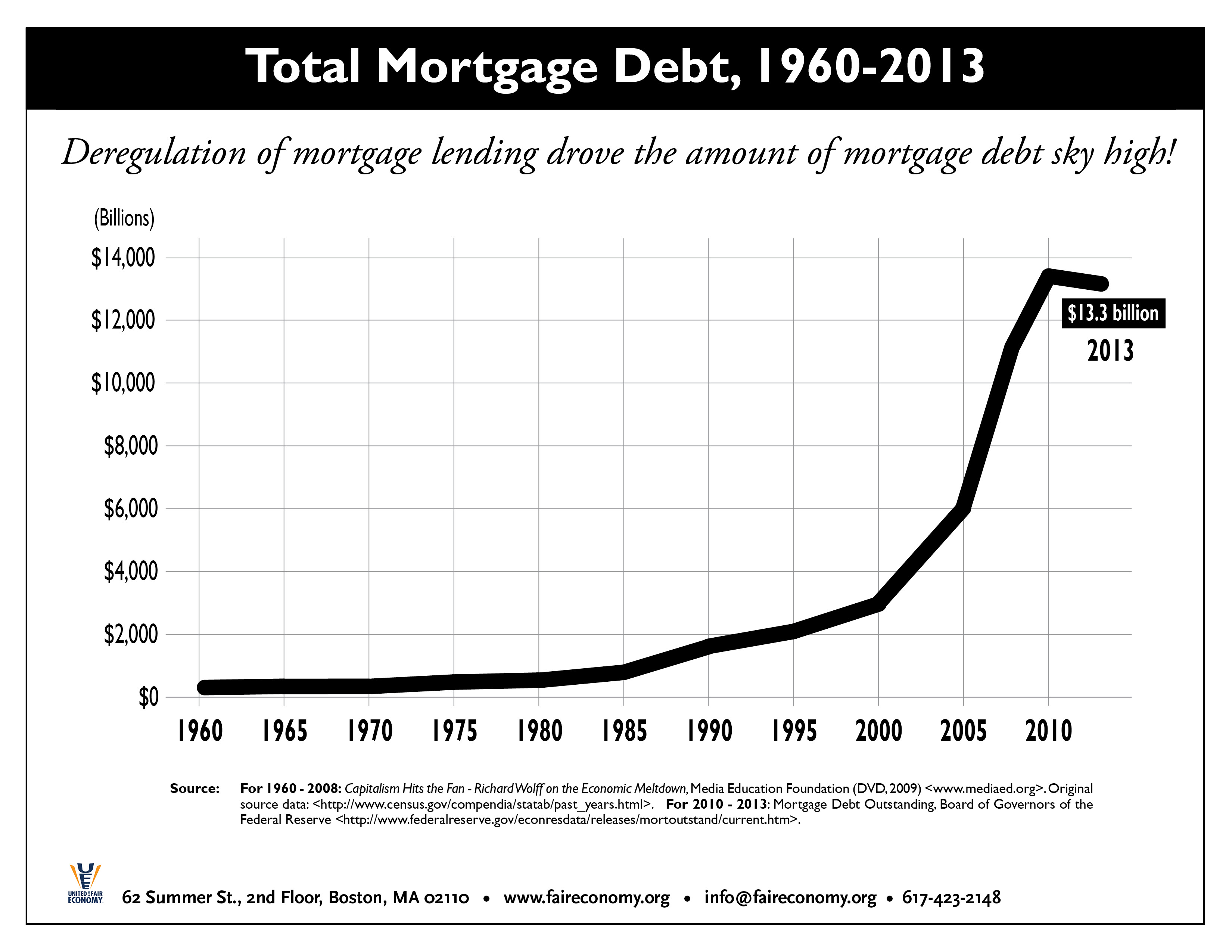 Total_Mortgage_Debt_1960-2013.jpg