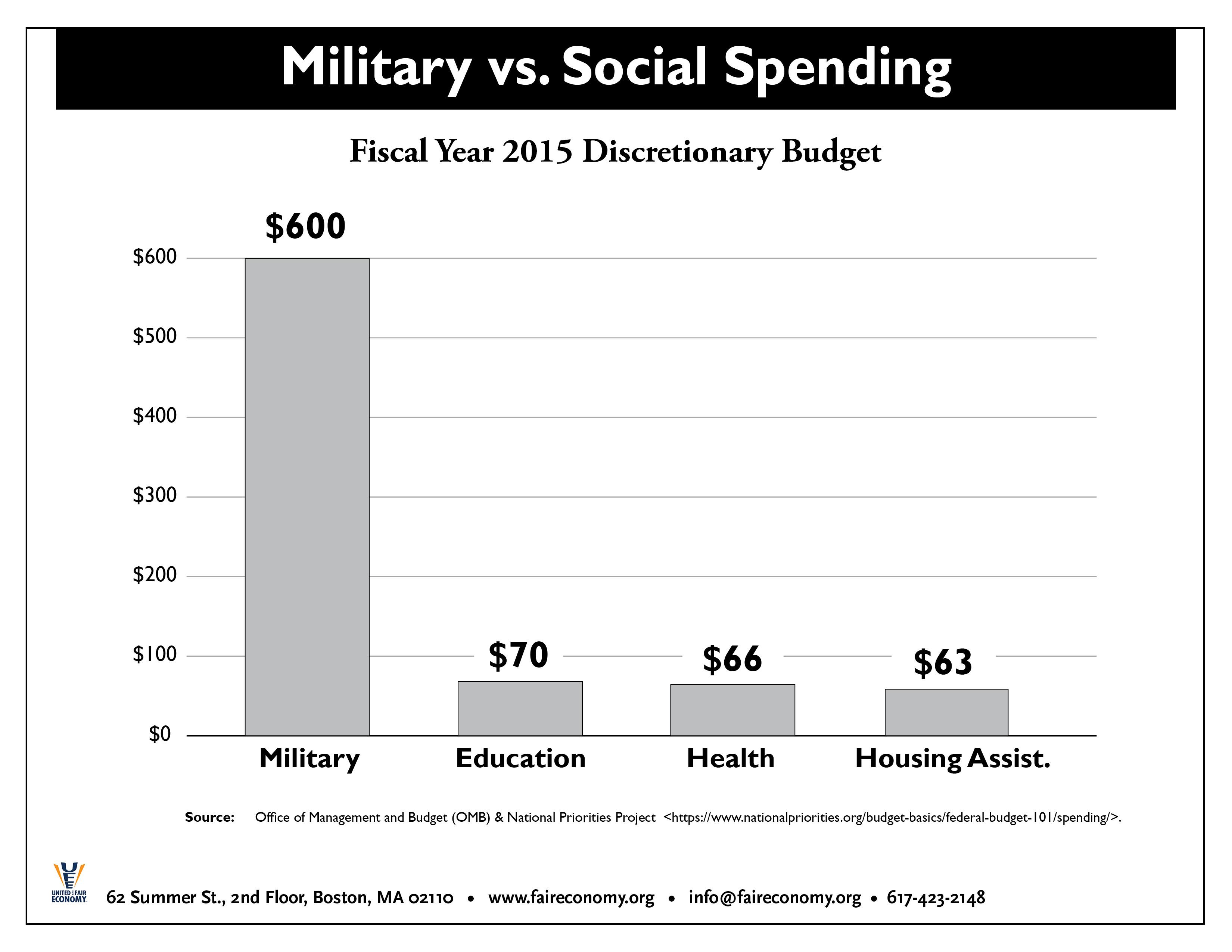 Military_v._Social_Spending_FY2015.jpg