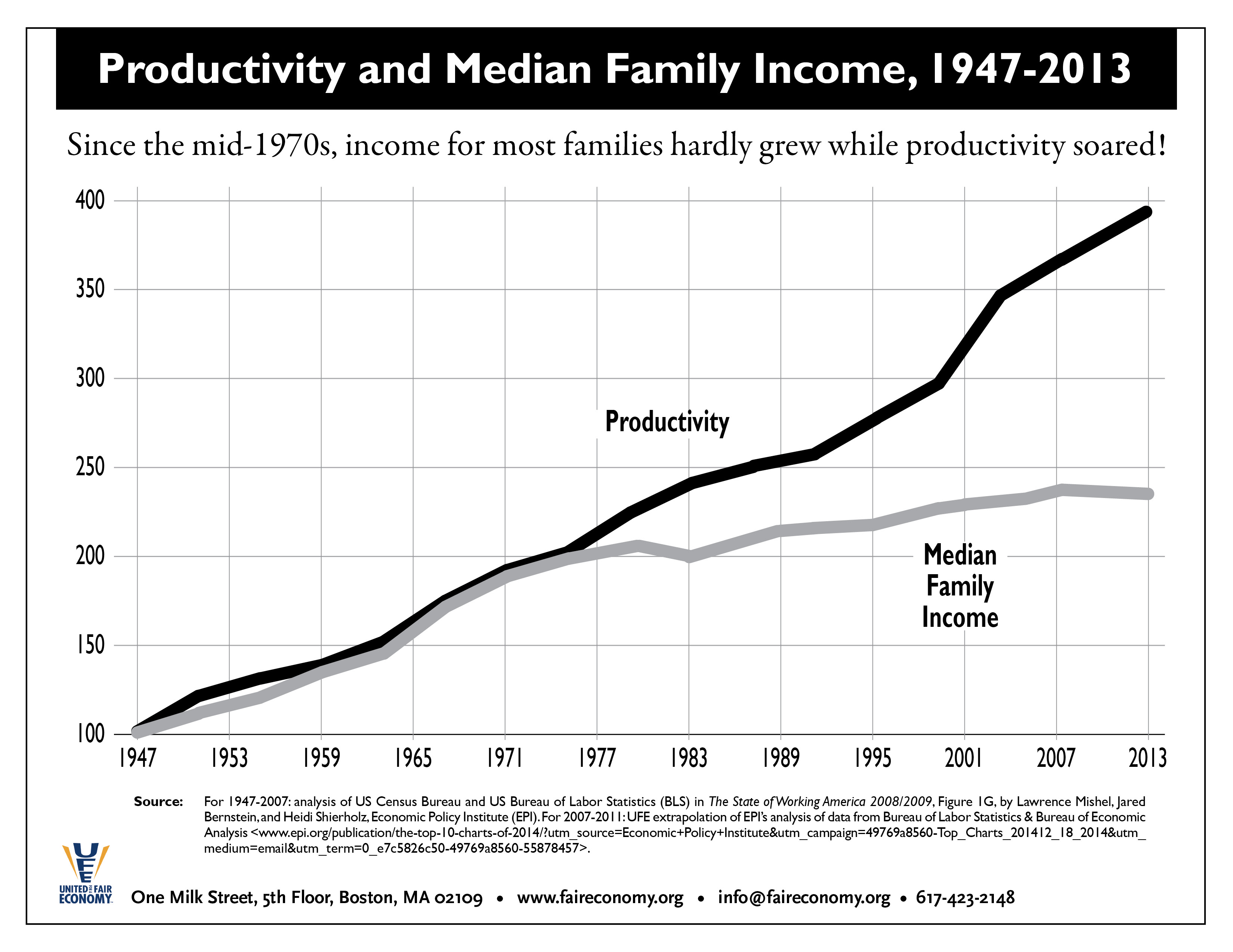 Productivity___Median_Family_Income_1947-2013.jpg