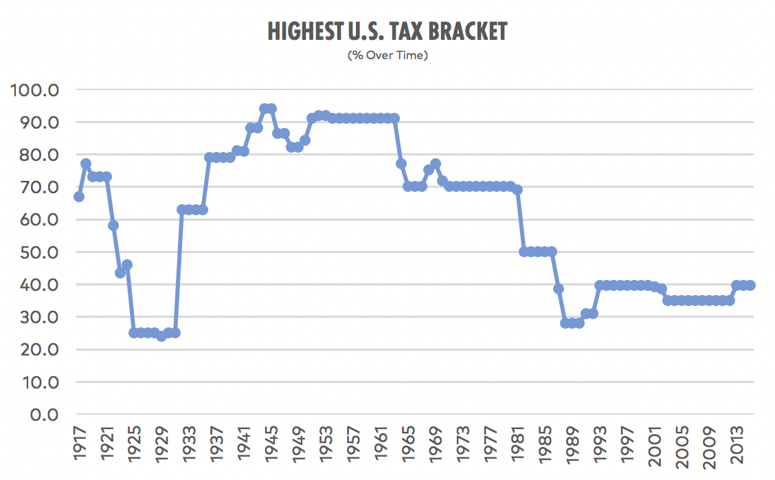 Highest_Tax_Bracket_Over_Time.png