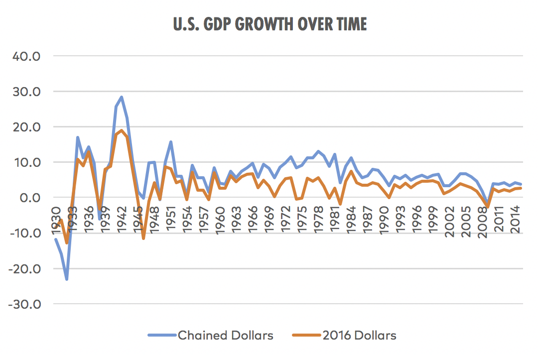 GDP_Growth_Over_TIme.png