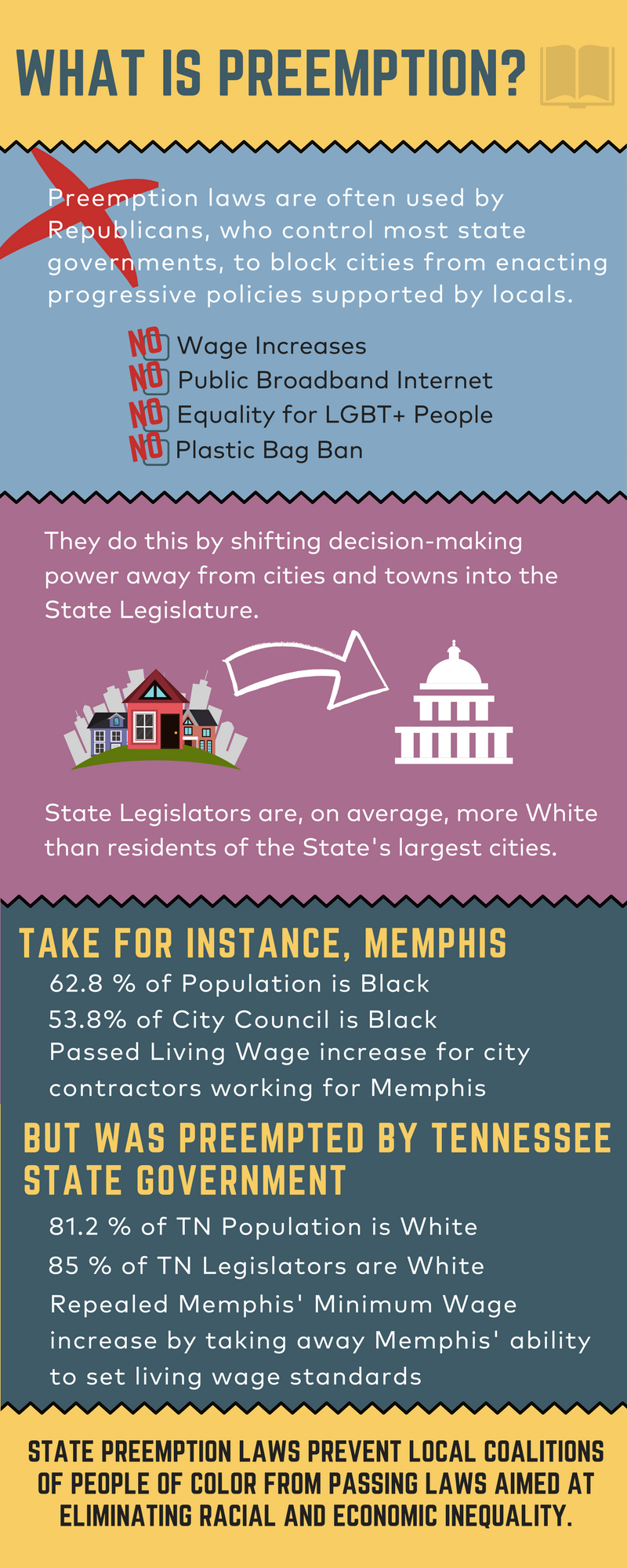 Preemption_Laws_in_Memphis_(2).png