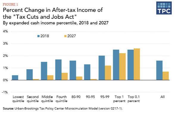Tax Policy Center Graph