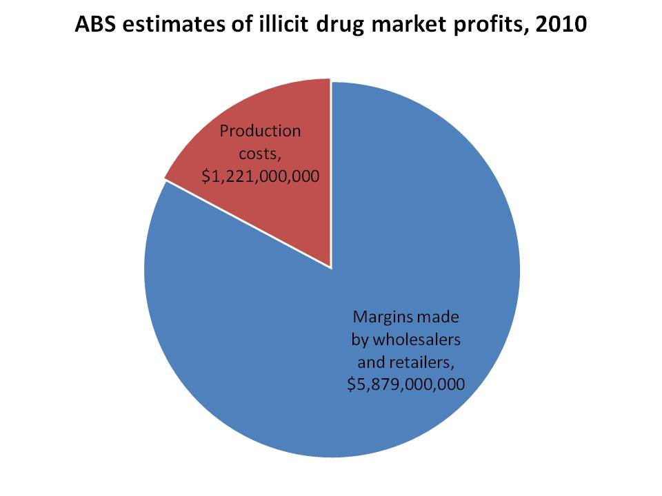 Profit margins in Australian illicit drug market