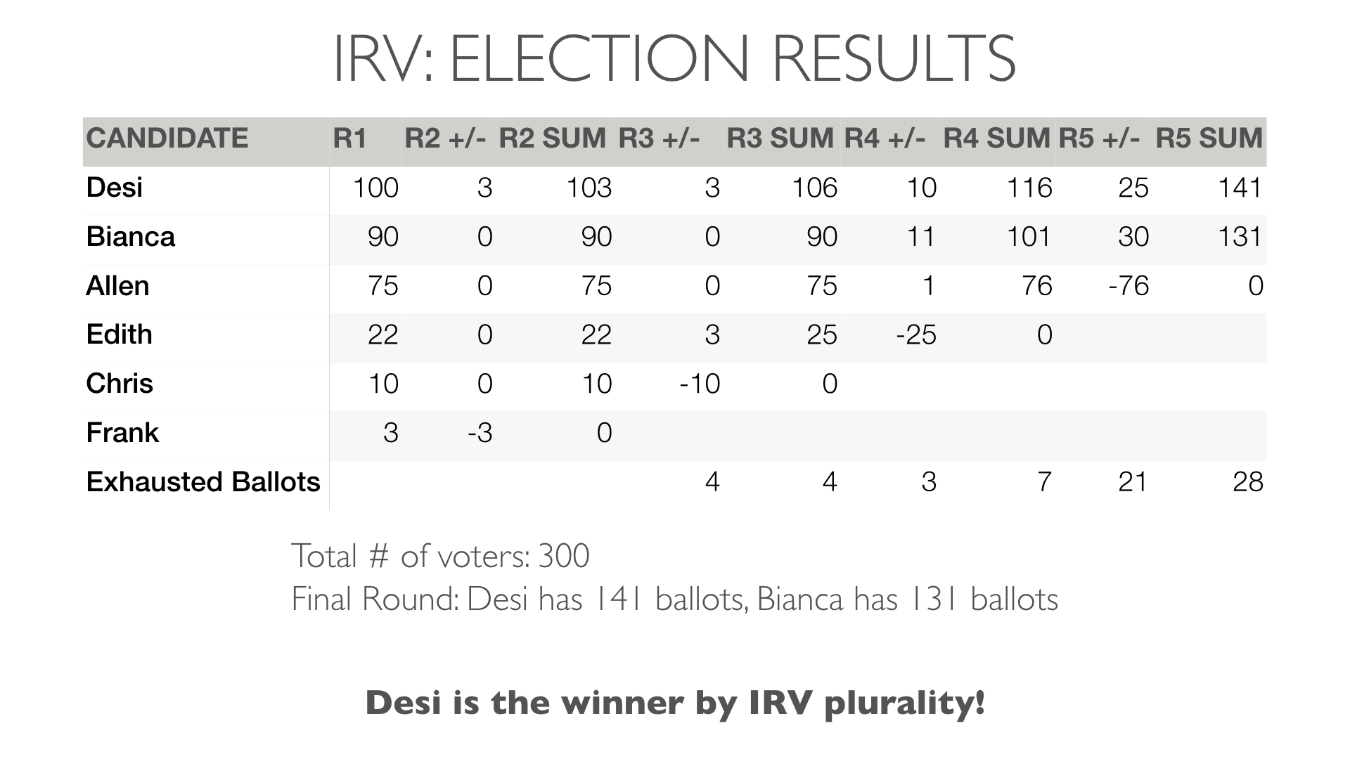 IRV_results.png