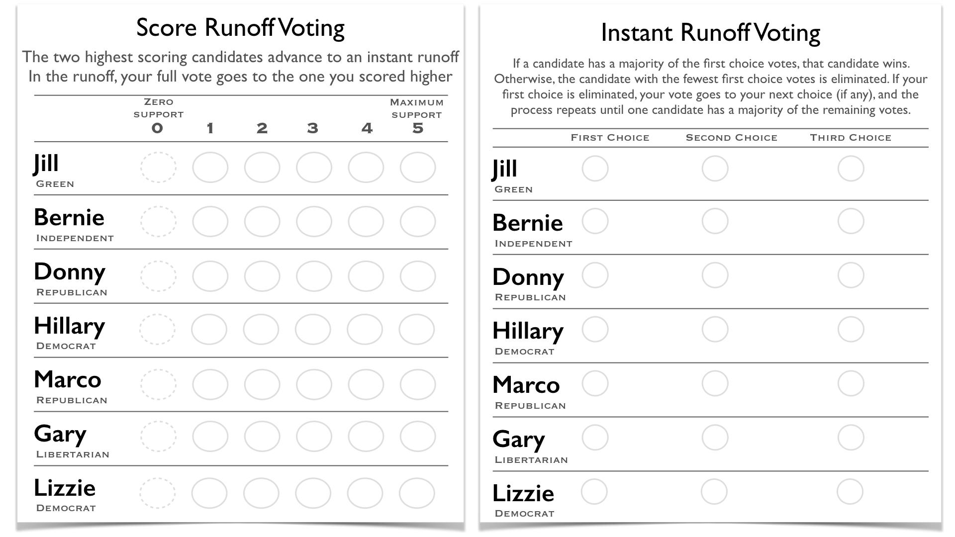 irv_srv_ballots.png
