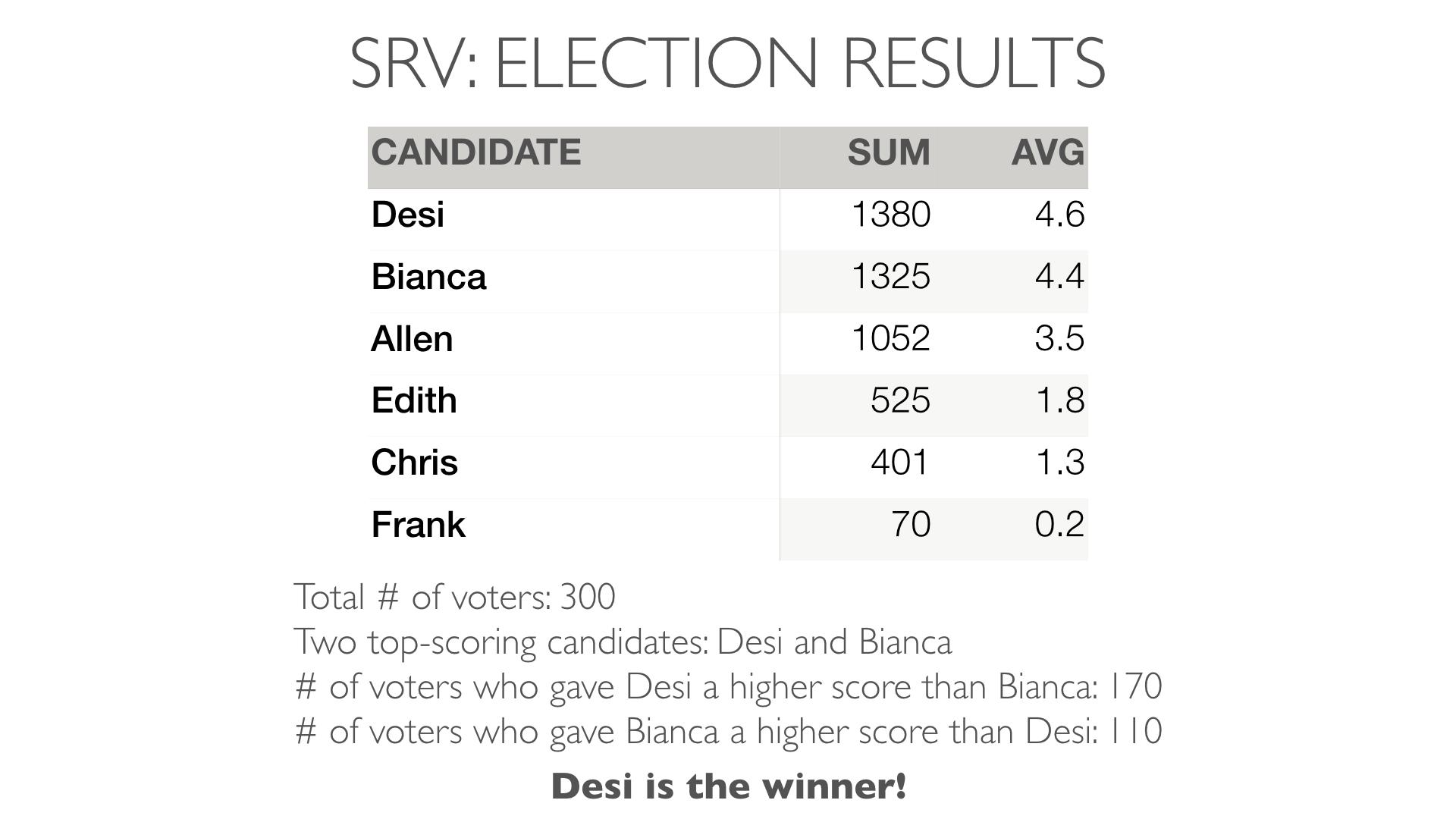 SRV_results_vs_IRV.png