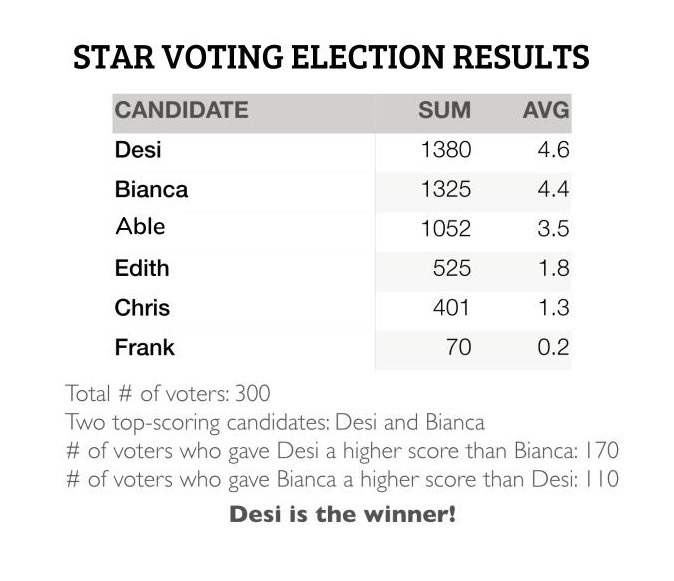 STAR_Voting_Election_Results_A-G_2.jpg