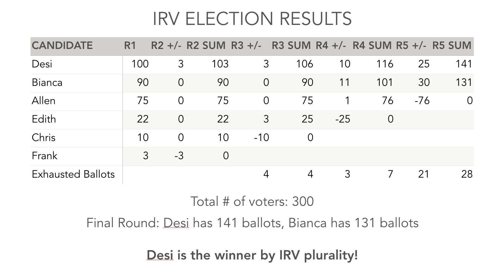 svi_irv_results.png