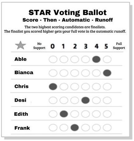 STAR_Voting_Ballot_A-G_Non_Partisan_2.jpg