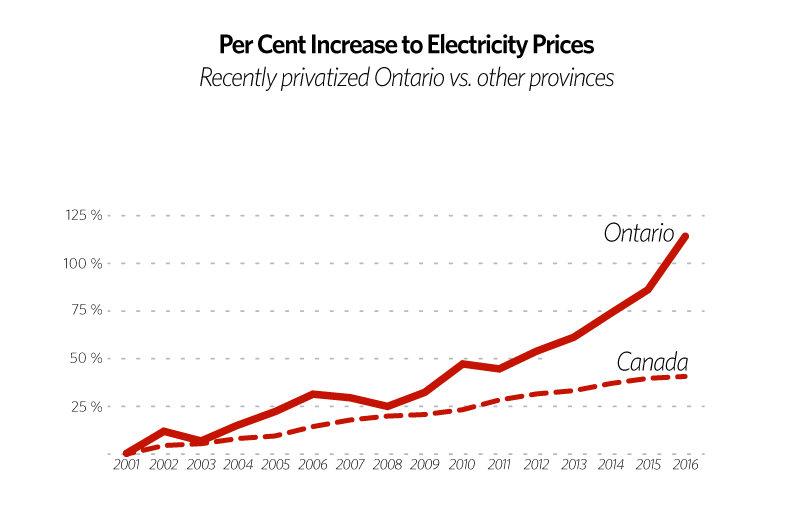 ontario hydro privatization graph