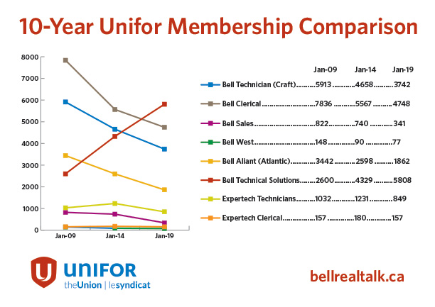 Figure 1 Unifor membership comparison 2009, 2014,2019