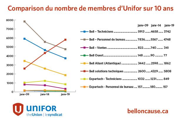 Figure 1 Comparaison du nombre de membres d'Unifor 2009, 2014, 2019