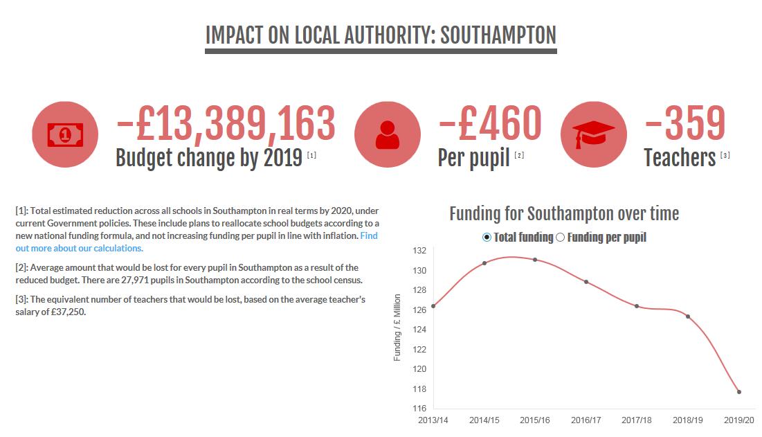 southampton_la_funding.png