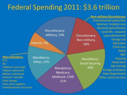 Discretionary & Mandatory Spending - United Church of Christ