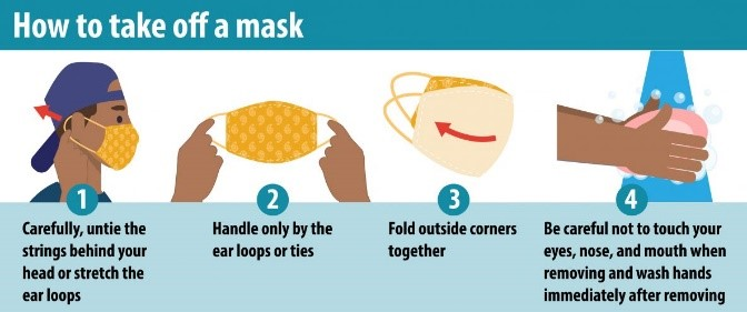 Depicts 4 steps on how to take off a mask: 1. Carefully, untie the strings behind your head or stretch the ear loops; 2. Handle only by the ear loops or ties; 3. Fold outside corners together; 4. Be careful not to touch your eyes, nose, and mouth when removing and wash hands immediately after removing.