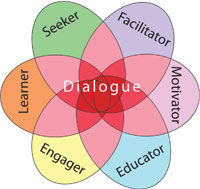 dialogue-flower.jpg