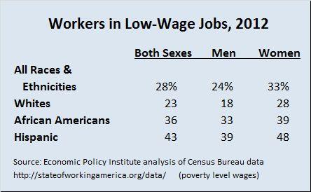 wage jobs