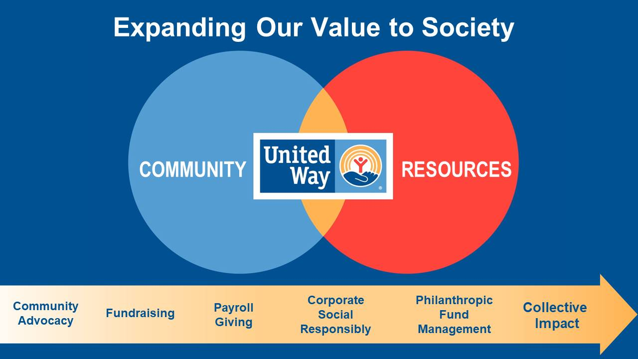 UWW value to society