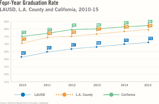 L.A. Compact 4 Year Graduation Rate