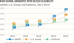 High School Graduates with UC/CSU Eligibility