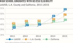 UC & CSU Eligibility Graphic