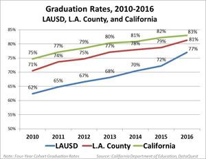 LAUSD Graduation Rate Graph