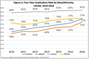 Figure 2:  Four-Year Graduation Rate by Race/Ethnicity