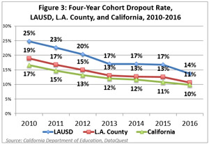 Figure 3:  Four-Year Cohort Dropout Rate