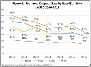 Figure 4:  Four-Year Dropout Rate by Race/Ethnicity
