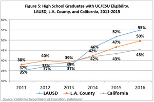 Figure 5:  High School Graduates with UC/CSU Eligibility