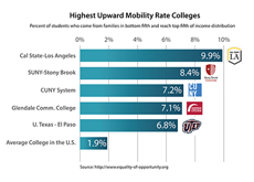CSULB #1 in Upward Mobility