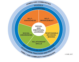 Casel Whole Child Framework