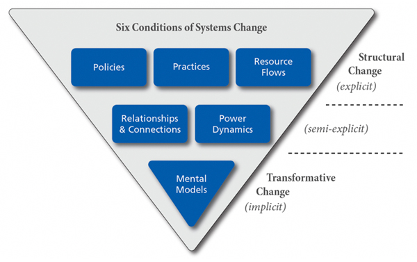 Systems_Change_Condition_Triangle.jpg