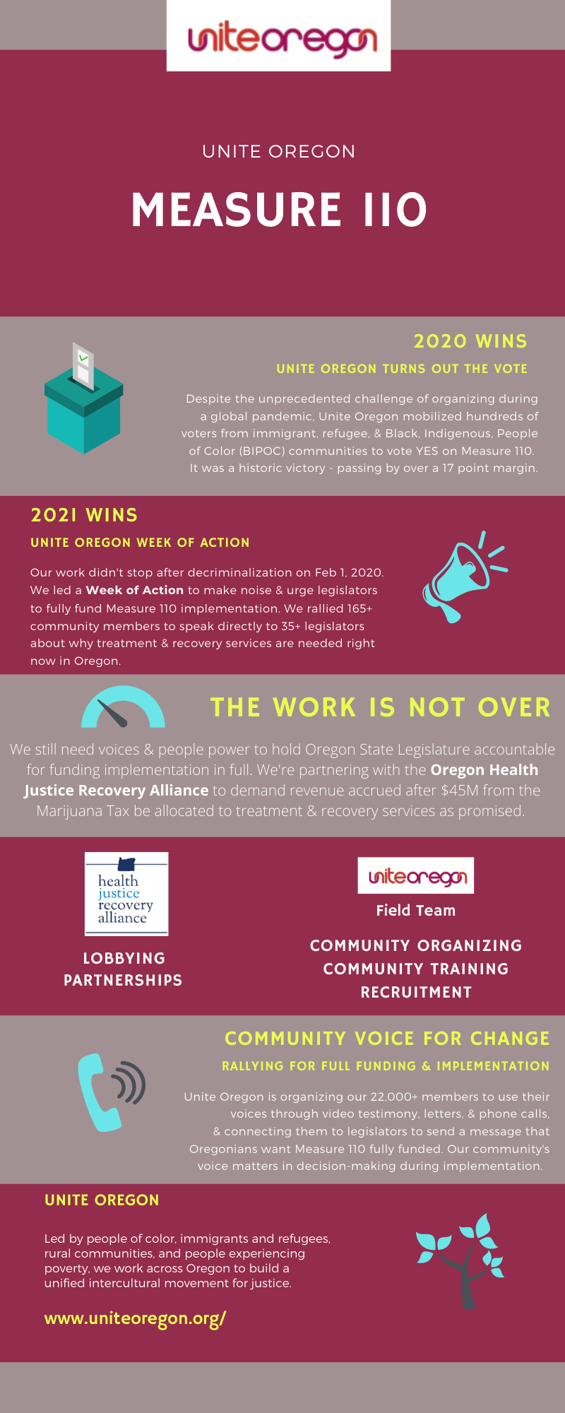 Infographic reading:  UNITE OREGON  MEASURE 110  2020 WINS  unite oregon turns out the vote  Despite the unprecedented challenge of organizing during a global pandemic, Unite Oregon mobilized hundreds of voters from immigrant, refugee, & Black, Indigenous, People of Color (BIPOC) communities to vote YES on Measure 110.   2021 WINS  Unite Oregon Week of Action  Our work didn't stop after decriminalization on Feb 1, 2020.  We led a Week of Action to make noise & urge legislators to fully fund Measure 110 implementation. We rallied 165+ community members to speak directly to 35+ legislators about why treatment & recovery services are needed right now in Oregon.   THE WORK IS NOT OVER  We still need voices & people power to hold Oregon State Legislature accountable for funding implementation in full. We're partnering with the Oregon Health Justice Recovery Alliance to demand revenue accrued after $45M from the Marijuana Tax be allocated to treatment & recovery services as promised.   Lobbying Partnerships  Oregon Health Justice Recovery Alliance Unite Oregon Field Team Community ORGANIZING COMMUNITY TRAINING RECRUITMENT  community voice for change  rallying for full funding & implementation  Unite Oregon is organizing our 22,000+ members to use their voices through video testimony, letters, & phone calls, & connecting them to legislators to send a message that Oregonians want Measure 110 fully funded. Our community's voice matters in decision-making during implementation.    UNITE OREGON  Led by people of color, immigrants and refugees, rural communities, and people experiencing poverty, we work across Oregon to build a unified intercultural movement for justice.  www.uniteoregon.org/