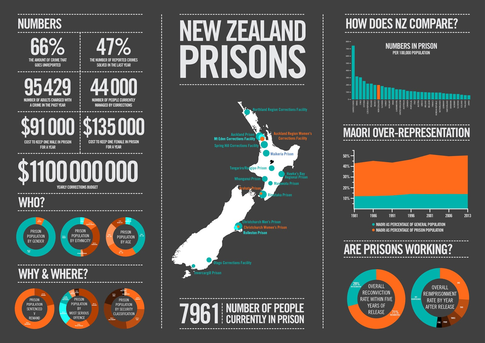 Graphic from three years ago. The prison population has continued its relentless rise since then to over 10,000 today.